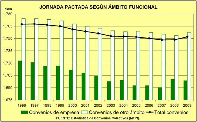gràfic evolució jornada laboral