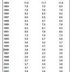 Evolució augments salarials des de 1981