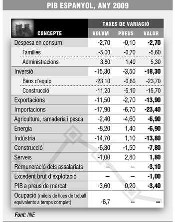 PIB espanyol 2009