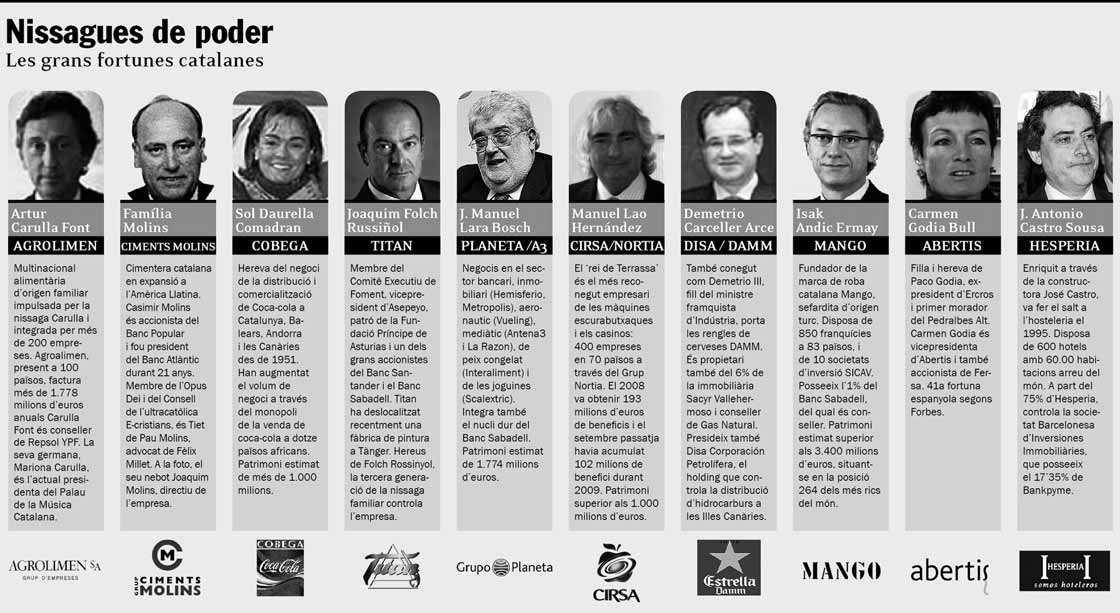 Nissagues de poder. Les grans fortunes catalanes
