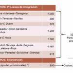Quadre processos d'integració de Caixes d'Estalvi