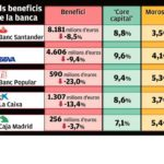 Els beneficis de la banca