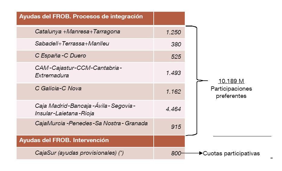 grafic ajudes del FROB