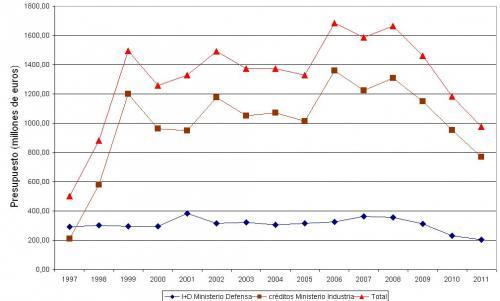 Figura 1. Despesa R+D militar últims anys