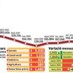 Gràfic l'atur a Catalunya