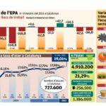 Resultats de l'EPA 1r trimestre 2011 a Catalunya