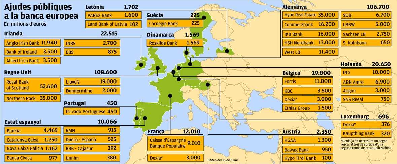 Ajudes públiques a la banca europea