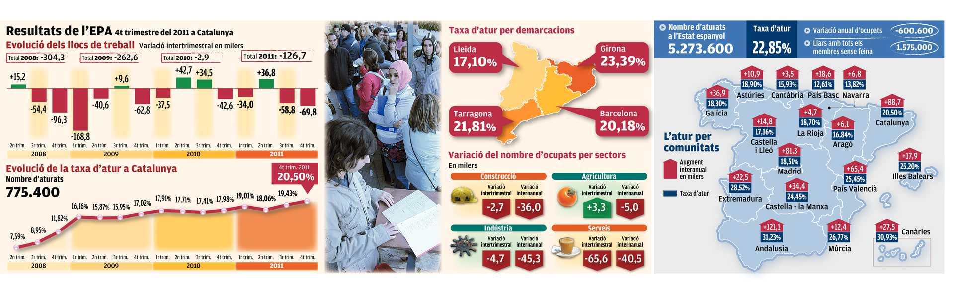 Resultats de l'EPA 4t trimestre, taxa d'atur per demarcacions, variació per sectors i l'atur a l'Estat espanyol