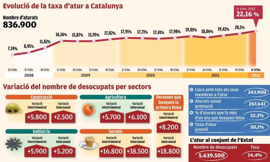 Gràfic evolució taxa d'atur a Catalunya