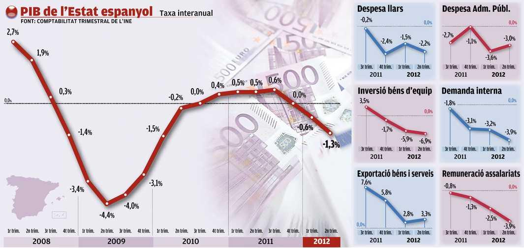 Gràfic evolució PIB espanyol 2008-2012