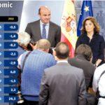 Quadre macroeconòmic