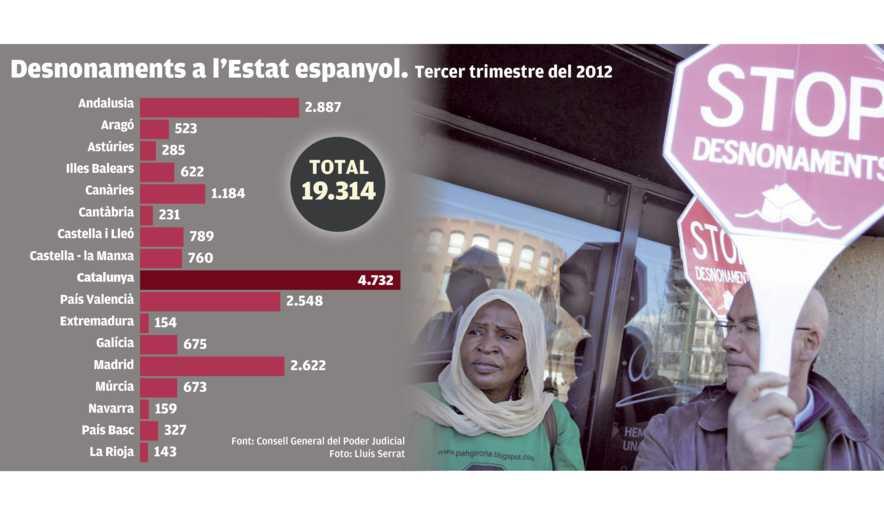 Dades desnonaments Estat espanyol