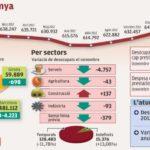 Gràfic de l'atur a Catalunya en acabar 2012