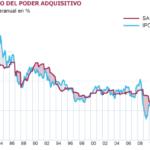 Gràfic retrocés poder adquisitiu Estat espanyol