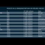 Fortunes espanyoles declarades dins el rànquing mundial