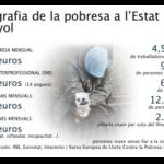 Radiografia de la pobresa a l'Estat espanyol