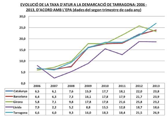 Evolució taxa d'atur demarcació Tarragona 2006-2013