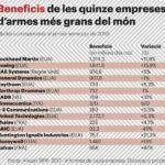 Beneficis de les quinze empreses d'armes més grans del món