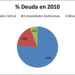 % Deute el 2010