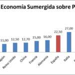 % Economia submergida sobre PIB