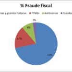 % Frau fiscal