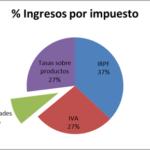 % Ingressos per impost