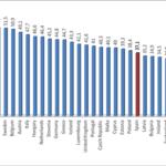 Ingressos sobre el PIB 2012