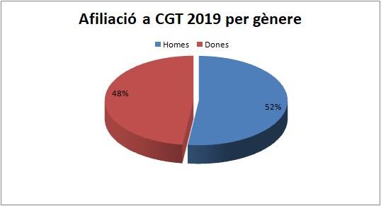afiliacio_cgt_per_genere.jpg